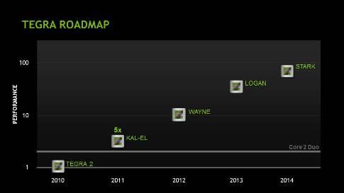 Nvidia Kepler sous licence