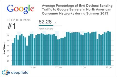 Stats Deepfield Google