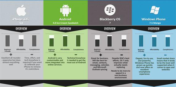 division des OS mobiles
