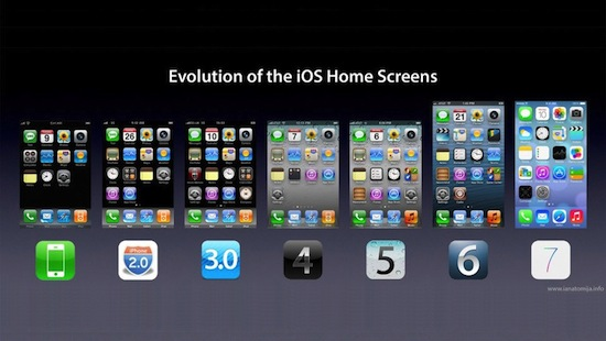 evolution of ios
